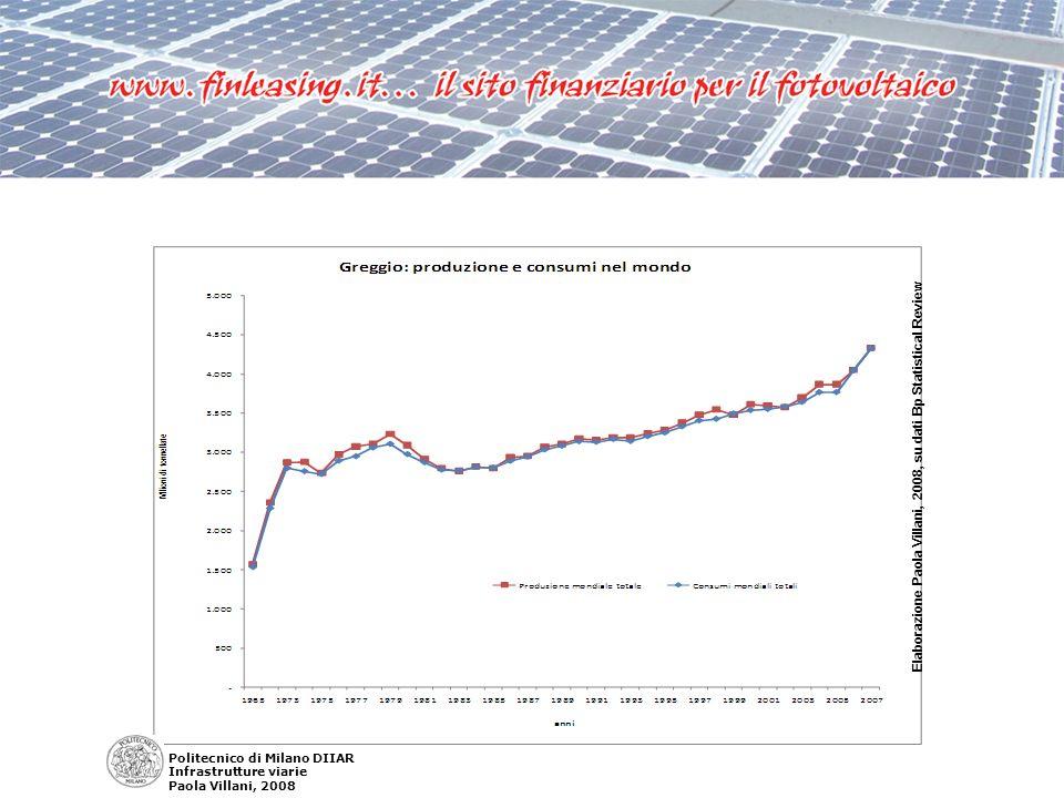 Elaborazione P.Villani, 2008, su dati Bp Statistical Review e U.S.