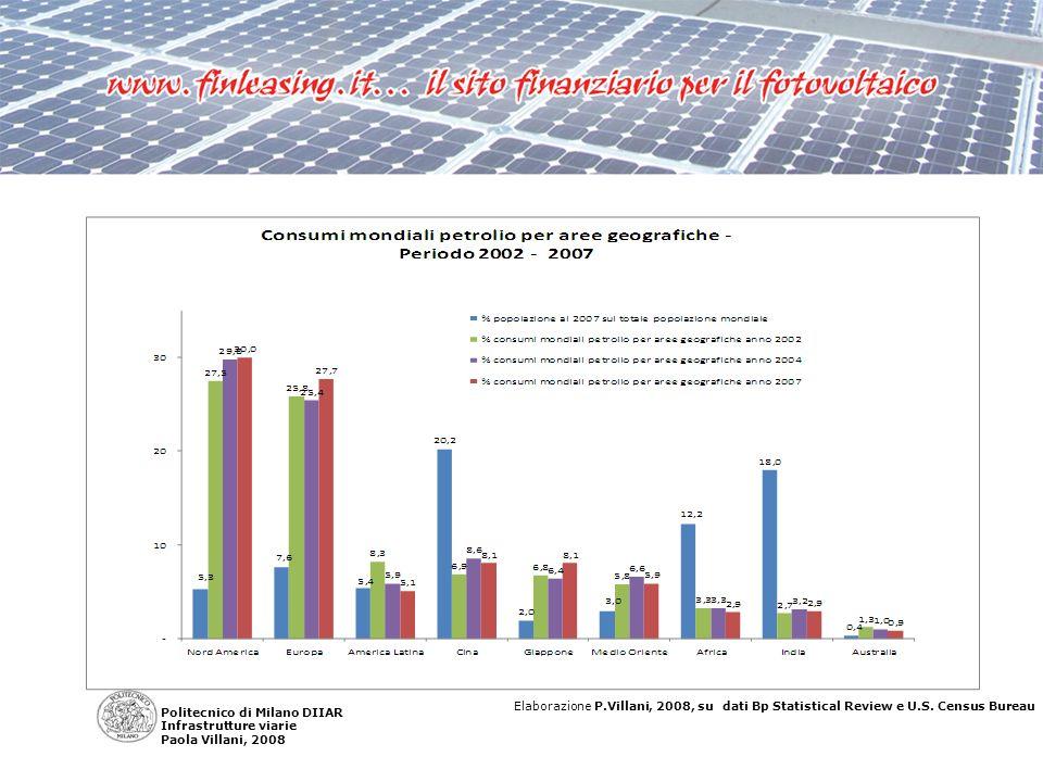 Elaborazione P.Villani, 2008, su dati UFIP Politecnico di Milano DIIAR Infrastrutture viarie Paola Villani, 2008