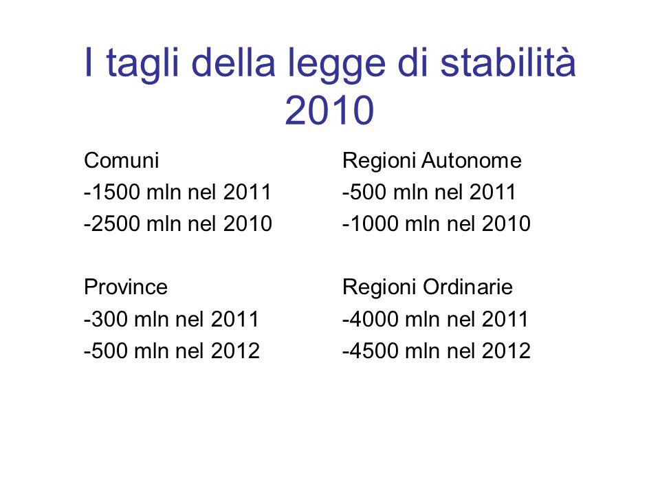 I tagli della legge di stabilità 2010 Comuni -1500 mln nel 2011 -2500 mln nel 2010 Province -300 mln nel 2011 -500 mln nel 2012 Regioni Autonome -500 mln nel 2011 -1000 mln nel 2010 Regioni Ordinarie -4000 mln nel 2011 -4500 mln nel 2012