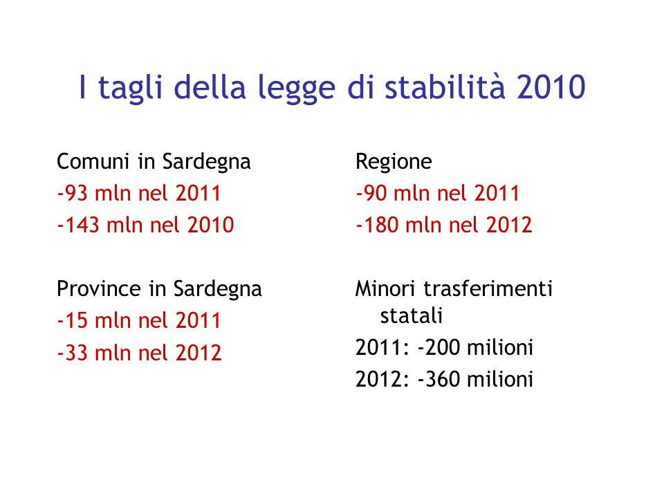 I tagli della legge di stabilità 2010 Comuni in Sardegna -93 mln nel 2011 -143 mln nel 2010 Province in Sardegna -15 mln nel 2011 -33 mln nel 2012 Regione -90 mln nel 2011 -180 mln nel 2012 Minori trasferimenti statali 2011: -200 milioni 2012: -360 milioni