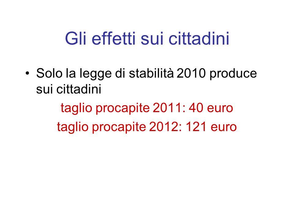Gli effetti sui cittadini Solo la legge di stabilità 2010 produce sui cittadini taglio procapite 2011: 40 euro taglio procapite 2012: 121 euro