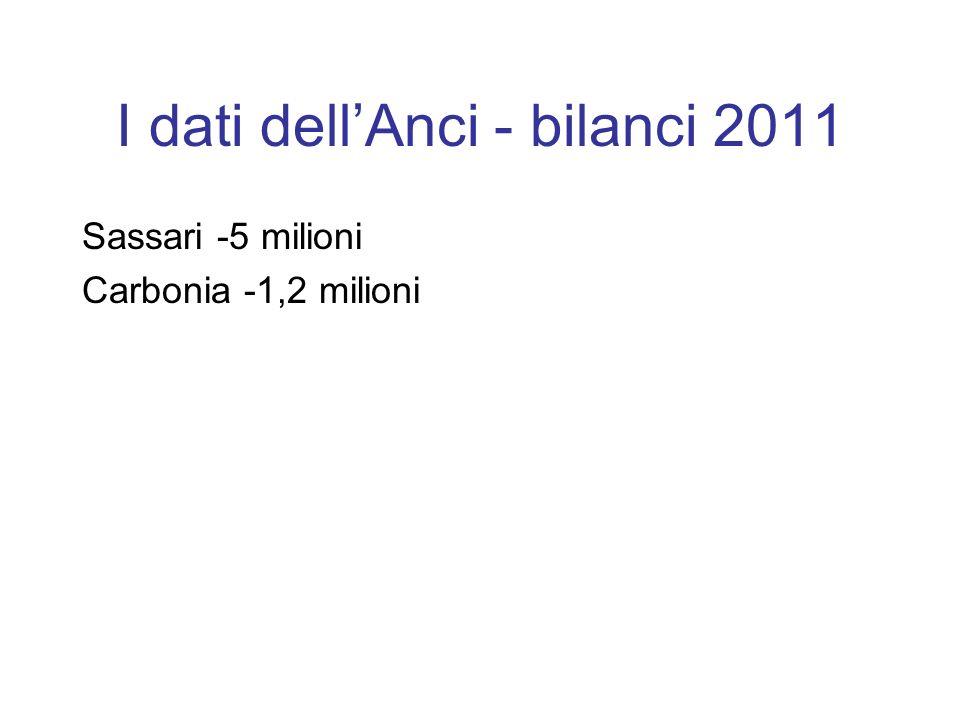 I dati dellAnci - bilanci 2011 Sassari -5 milioni Carbonia -1,2 milioni