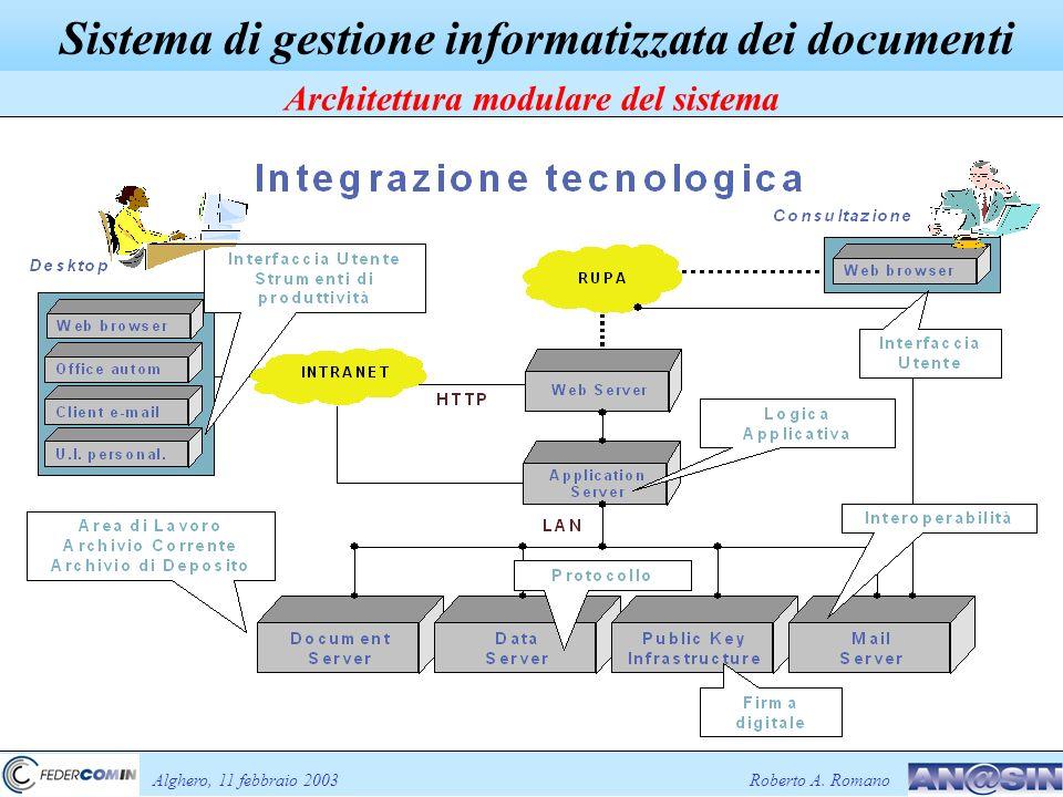 Sistema di gestione informatizzata dei documenti Architettura modulare del sistema Alghero, 11 febbraio 2003Roberto A.
