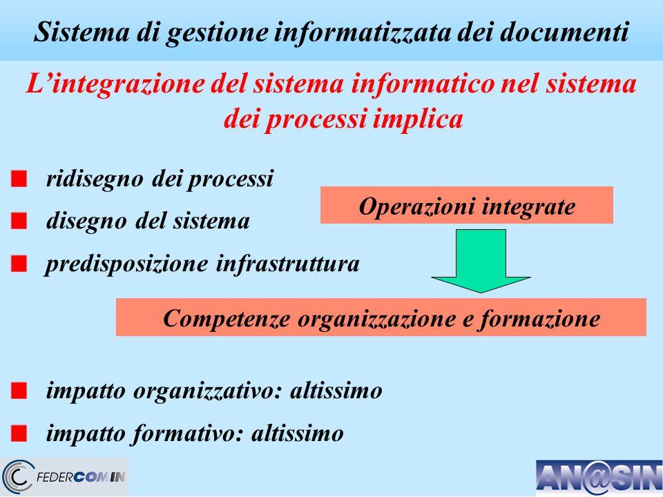 Sistema di gestione informatizzata dei documenti Lintegrazione del sistema informatico nel sistema dei processi implica ridisegno dei processi disegno del sistema predisposizione infrastruttura impatto organizzativo: altissimo impatto formativo: altissimo Operazioni integrate Competenze organizzazione e formazione