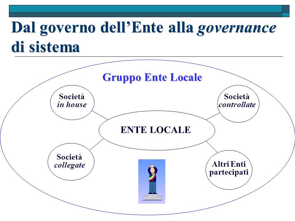 Dal governo dellEnte alla governance di sistema ENTE LOCALE Società in house Società collegate Altri Enti partecipati Società controllate Gruppo Ente Locale