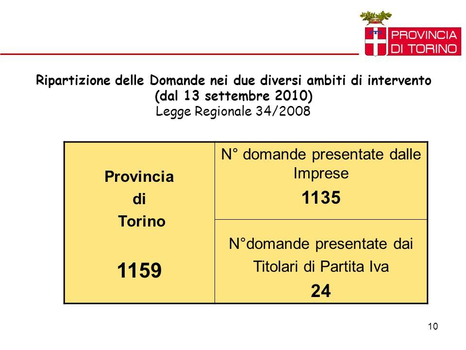 10 Ripartizione delle Domande nei due diversi ambiti di intervento (dal 13 settembre 2010) Legge Regionale 34/2008 Provincia di Torino 1159 N° domande presentate dalle Imprese 1135 N°domande presentate dai Titolari di Partita Iva 24