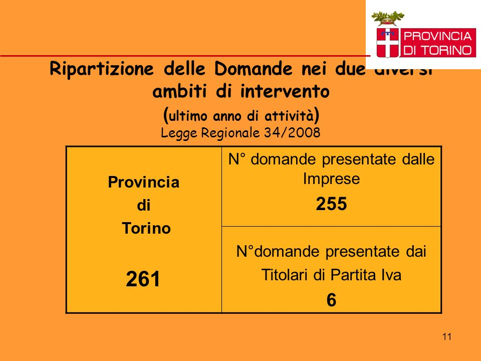 11 Ripartizione delle Domande nei due diversi ambiti di intervento ( ultimo anno di attività ) Legge Regionale 34/2008 Provincia di Torino 261 N° domande presentate dalle Imprese 255 N°domande presentate dai Titolari di Partita Iva 6