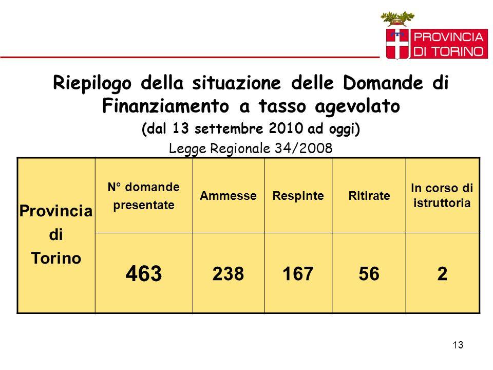 13 Riepilogo della situazione delle Domande di Finanziamento a tasso agevolato (dal 13 settembre 2010 ad oggi) Legge Regionale 34/2008 Provincia di Torino N° domande presentate AmmesseRespinteRitirate In corso di istruttoria 463 238167562