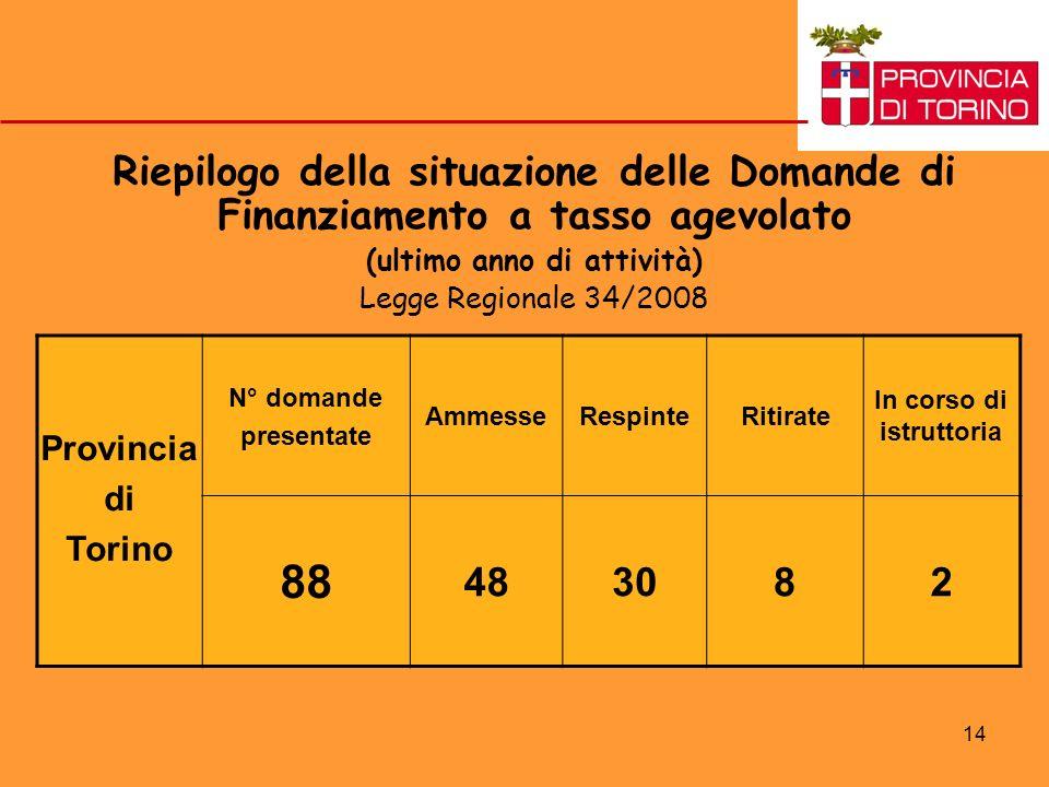 14 Riepilogo della situazione delle Domande di Finanziamento a tasso agevolato (ultimo anno di attività) Legge Regionale 34/2008 Provincia di Torino N
