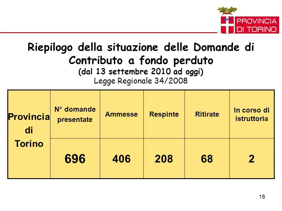16 Riepilogo della situazione delle Domande di Contributo a fondo perduto (dal 13 settembre 2010 ad oggi) Legge Regionale 34/2008 Provincia di Torino N° domande presentate AmmesseRespinteRitirate In corso di istruttoria 696 406208682