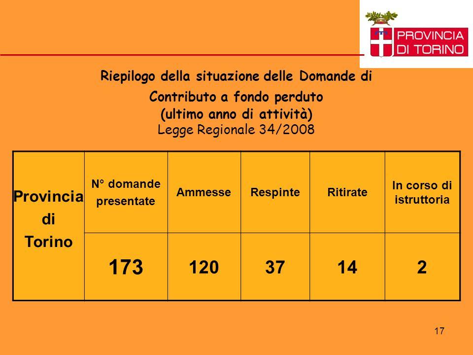 17 Riepilogo della situazione delle Domande di Contributo a fondo perduto (ultimo anno di attività) Legge Regionale 34/2008 Provincia di Torino N° domande presentate AmmesseRespinteRitirate In corso di istruttoria 173 12037142
