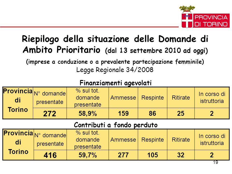 19 Riepilogo della situazione delle Domande di Ambito Prioritario (dal 13 settembre 2010 ad oggi) (imprese a conduzione o a prevalente partecipazione femminile) Legge Regionale 34/2008 Provincia di Torino N° domande presentate % sul tot.