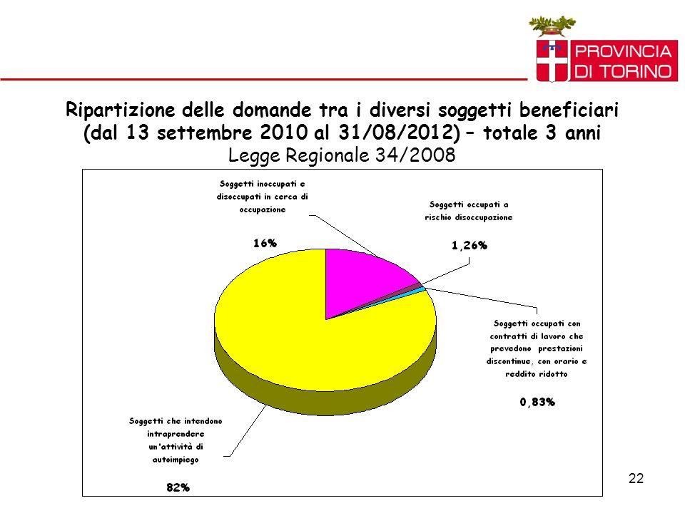 22 Ripartizione delle domande tra i diversi soggetti beneficiari (dal 13 settembre 2010 al 31/08/2012) – totale 3 anni Legge Regionale 34/2008