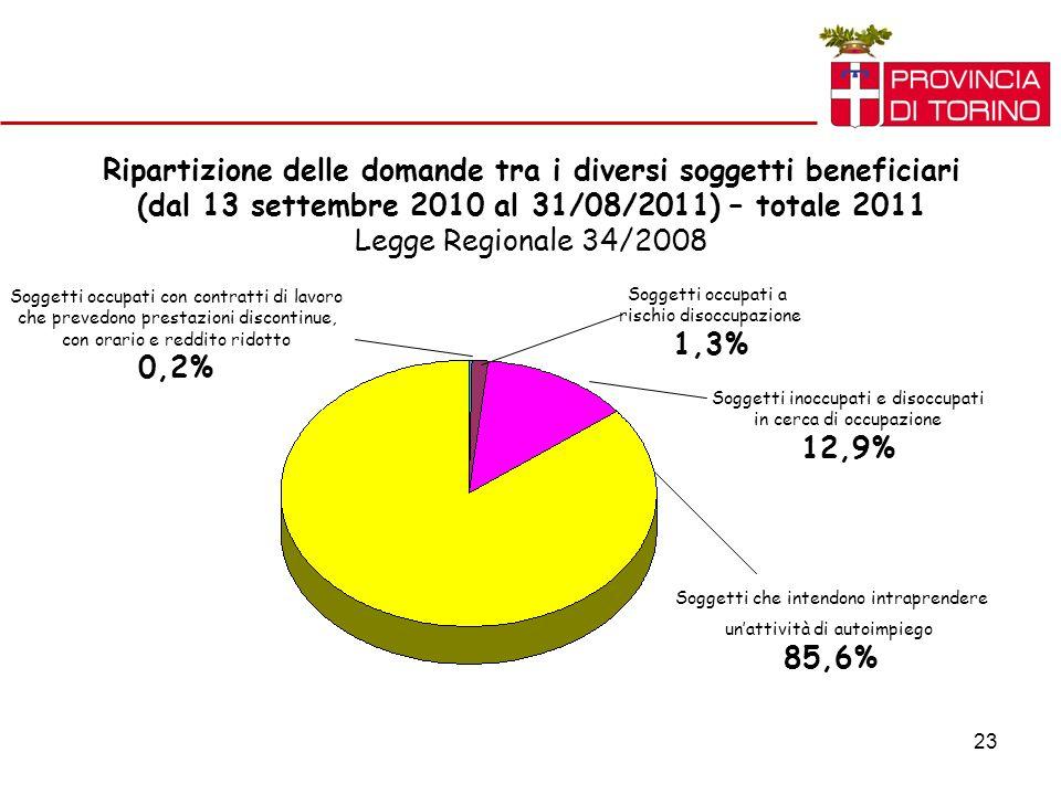 23 Ripartizione delle domande tra i diversi soggetti beneficiari (dal 13 settembre 2010 al 31/08/2011) – totale 2011 Legge Regionale 34/2008 Soggetti