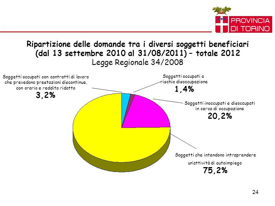 24 Ripartizione delle domande tra i diversi soggetti beneficiari (dal 13 settembre 2010 al 31/08/2011) – totale 2012 Legge Regionale 34/2008 Soggetti