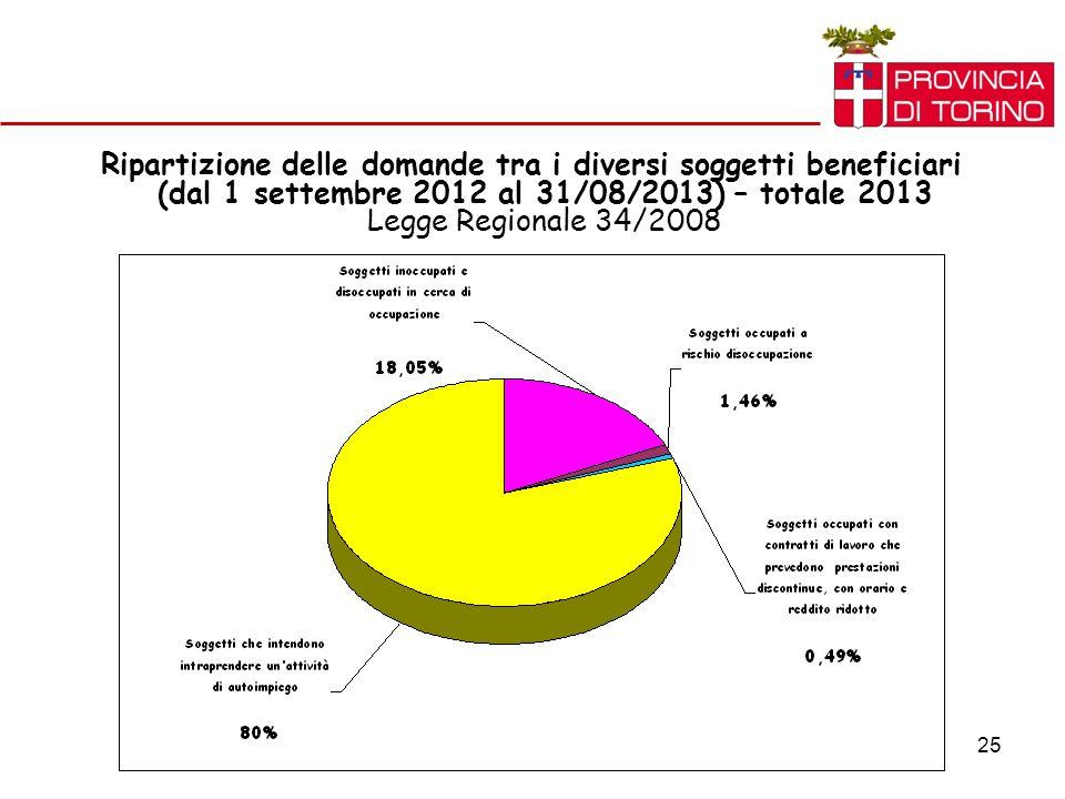 25 Ripartizione delle domande tra i diversi soggetti beneficiari (dal 1 settembre 2012 al 31/08/2013) – totale 2013 Legge Regionale 34/2008