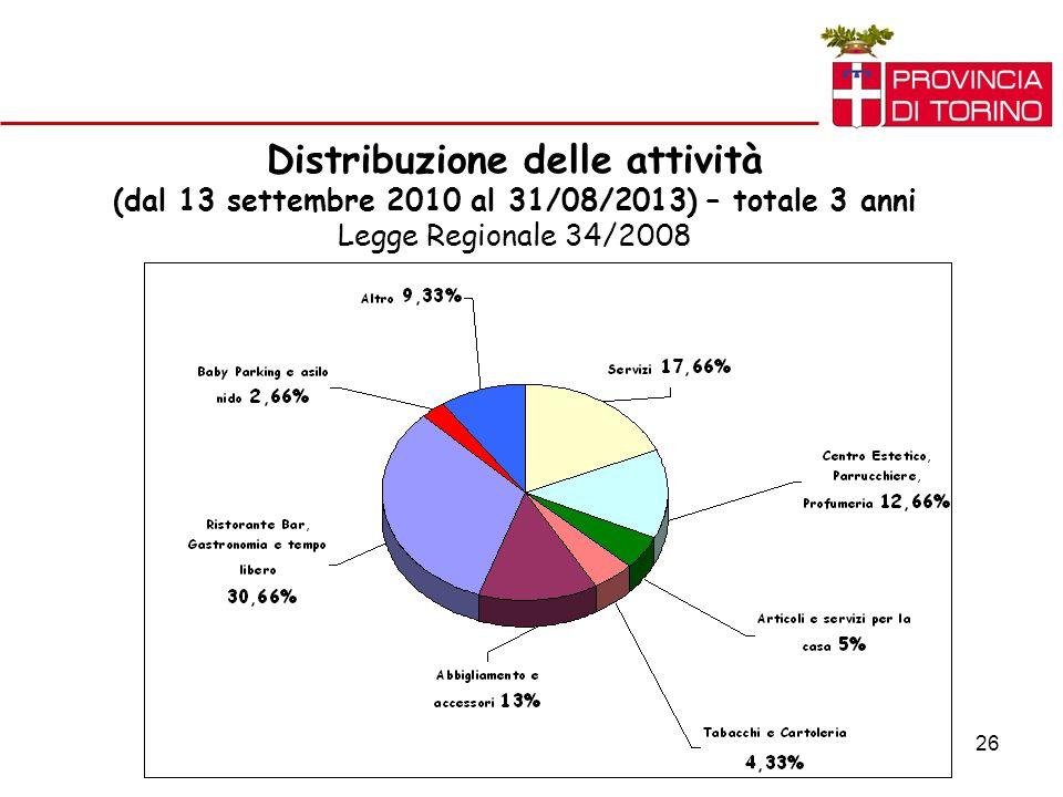 26 Distribuzione delle attività (dal 13 settembre 2010 al 31/08/2013) – totale 3 anni Legge Regionale 34/2008