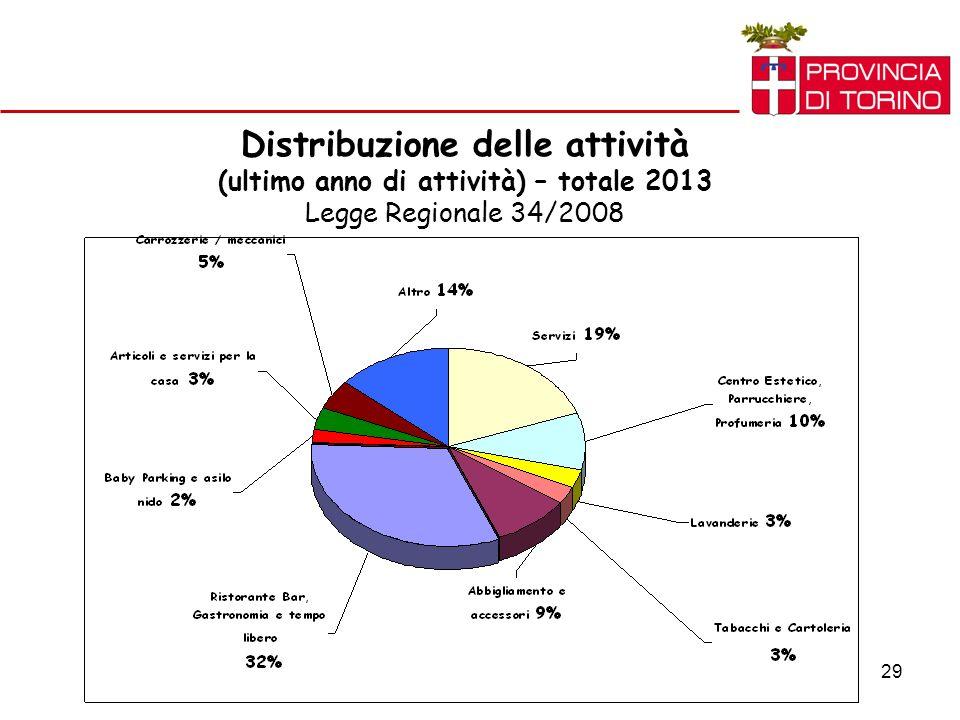 29 Distribuzione delle attività (ultimo anno di attività) – totale 2013 Legge Regionale 34/2008
