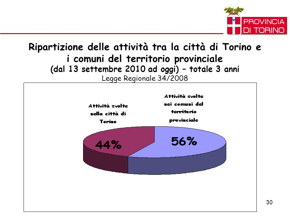 30 Ripartizione delle attività tra la città di Torino e i comuni del territorio provinciale (dal 13 settembre 2010 ad oggi) – totale 3 anni Legge Regionale 34/2008