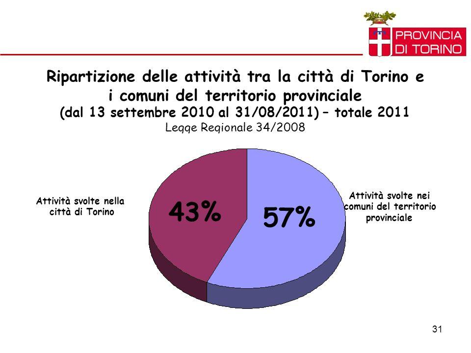 31 Ripartizione delle attività tra la città di Torino e i comuni del territorio provinciale (dal 13 settembre 2010 al 31/08/2011) – totale 2011 Legge Regionale 34/2008 Attività svolte nei comuni del territorio provinciale Attività svolte nella città di Torino 57% 43%