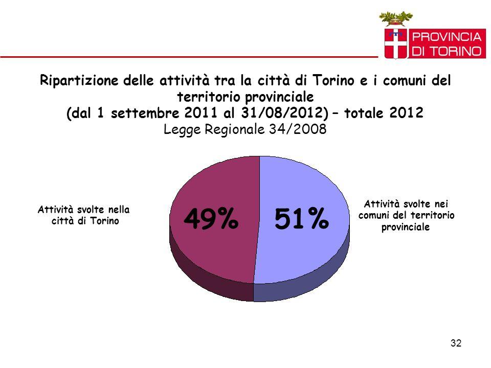 32 Ripartizione delle attività tra la città di Torino e i comuni del territorio provinciale (dal 1 settembre 2011 al 31/08/2012) – totale 2012 Legge Regionale 34/2008 Attività svolte nei comuni del territorio provinciale Attività svolte nella città di Torino 51%49%