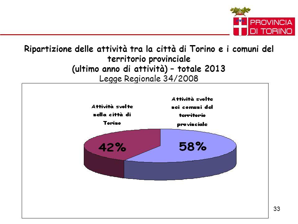 33 Ripartizione delle attività tra la città di Torino e i comuni del territorio provinciale (ultimo anno di attività) – totale 2013 Legge Regionale 34/2008