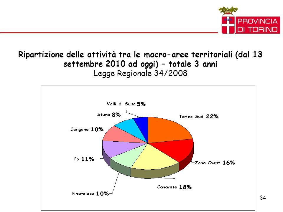 34 Ripartizione delle attività tra le macro-aree territoriali (dal 13 settembre 2010 ad oggi) – totale 3 anni Legge Regionale 34/2008