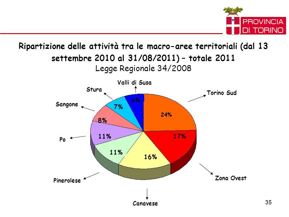 35 Ripartizione delle attività tra le macro-aree territoriali (dal 13 settembre 2010 al 31/08/2011) – totale 2011 Legge Regionale 34/2008 Torino Sud Zona Ovest Canavese Pinerolese Po Sangone Stura Valli di Susa 17% 16% 11% 8% 7% 6%6%