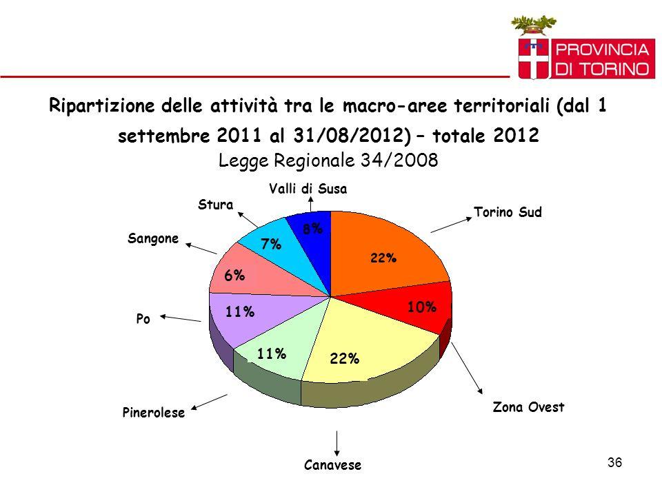 36 Ripartizione delle attività tra le macro-aree territoriali (dal 1 settembre 2011 al 31/08/2012) – totale 2012 Legge Regionale 34/2008 Torino Sud Zona Ovest Canavese Pinerolese Po Sangone Stura Valli di Susa 10% 22% 11% 6% 7% 8%8%
