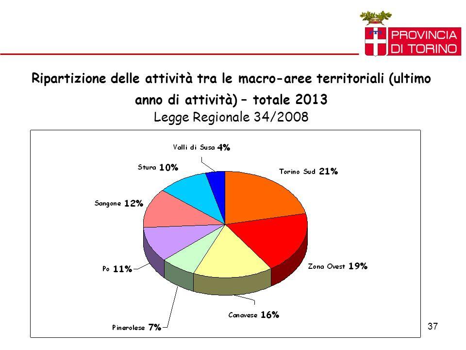 37 Ripartizione delle attività tra le macro-aree territoriali (ultimo anno di attività) – totale 2013 Legge Regionale 34/2008