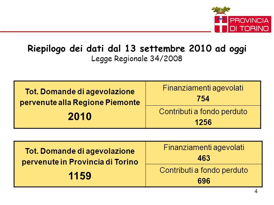 4 Riepilogo dei dati dal 13 settembre 2010 ad oggi Legge Regionale 34/2008 Tot. Domande di agevolazione pervenute alla Regione Piemonte 2010 Finanziam