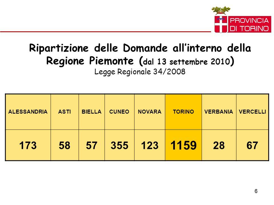 6 Ripartizione delle Domande allinterno della Regione Piemonte ( dal 13 settembre 2010 ) Legge Regionale 34/2008 ALESSANDRIAASTIBIELLACUNEONOVARATORINOVERBANIAVERCELLI 1735857355123 1159 2867