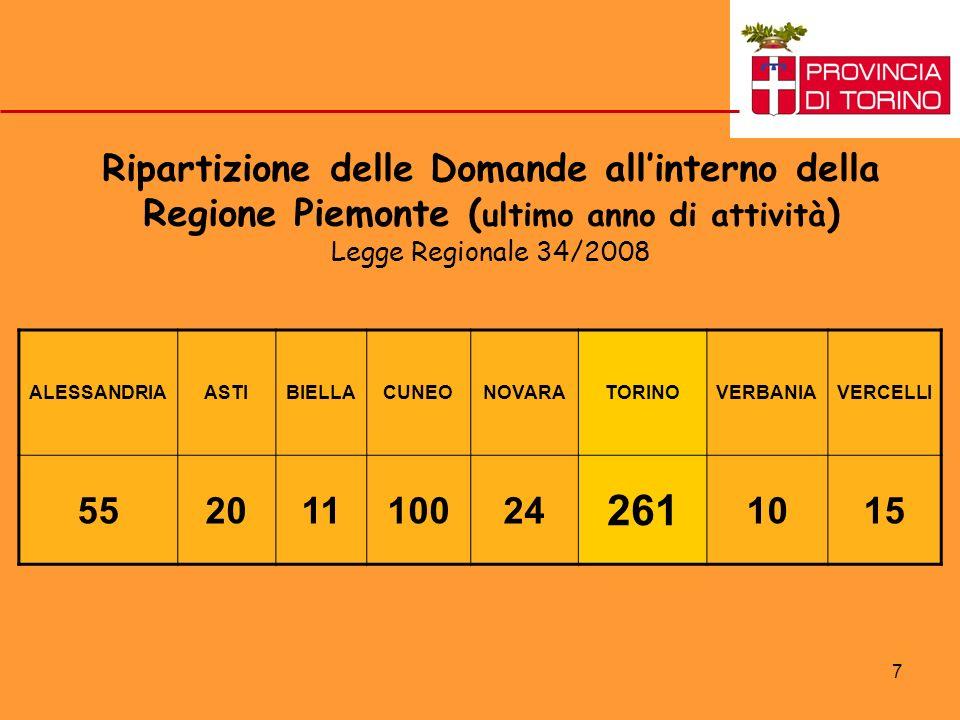7 Ripartizione delle Domande allinterno della Regione Piemonte ( ultimo anno di attività ) Legge Regionale 34/2008 ALESSANDRIAASTIBIELLACUNEONOVARATORINOVERBANIAVERCELLI 55201110024 261 1015