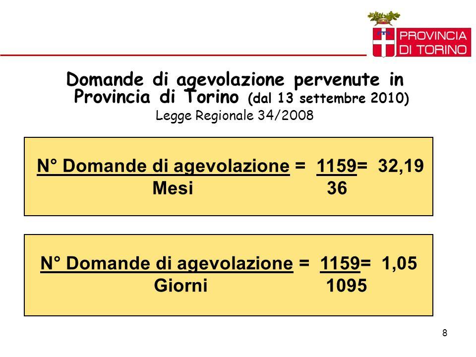 8 Domande di agevolazione pervenute in Provincia di Torino (dal 13 settembre 2010) Legge Regionale 34/2008 N° Domande di agevolazione = 1159= 32,19 Mesi 36 N° Domande di agevolazione = 1159= 1,05 Giorni 1095