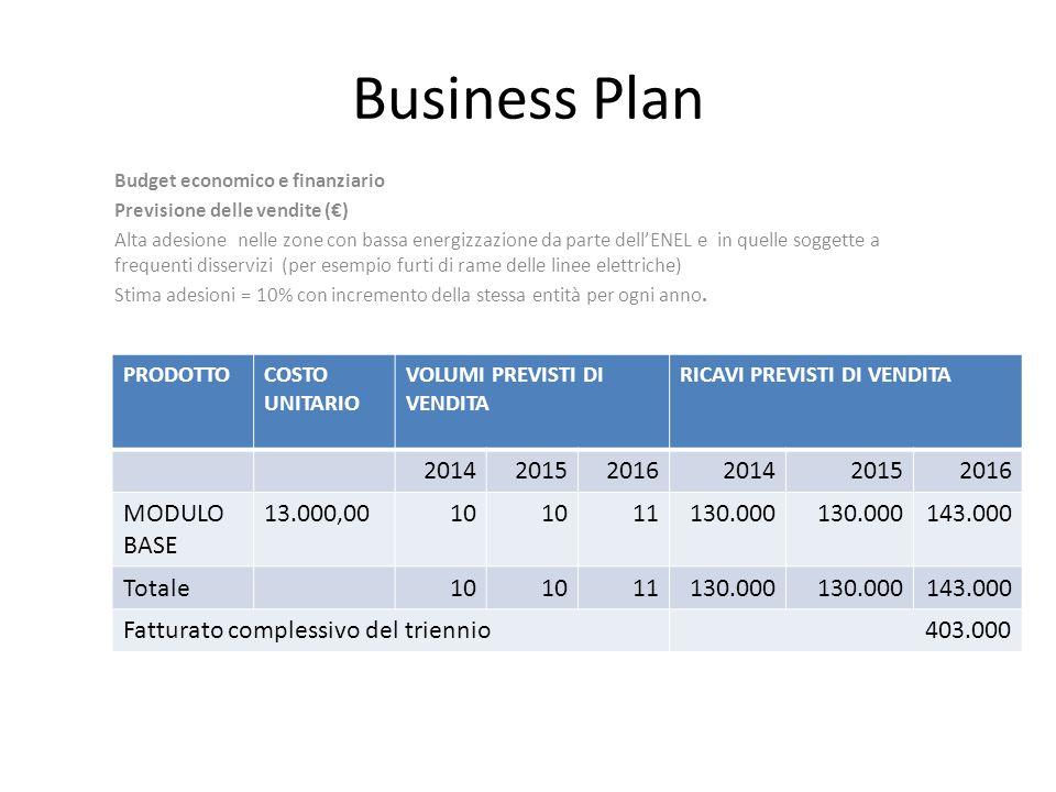 Business Plan Budget economico e finanziario Previsione delle vendite () Alta adesione nelle zone con bassa energizzazione da parte dellENEL e in quel