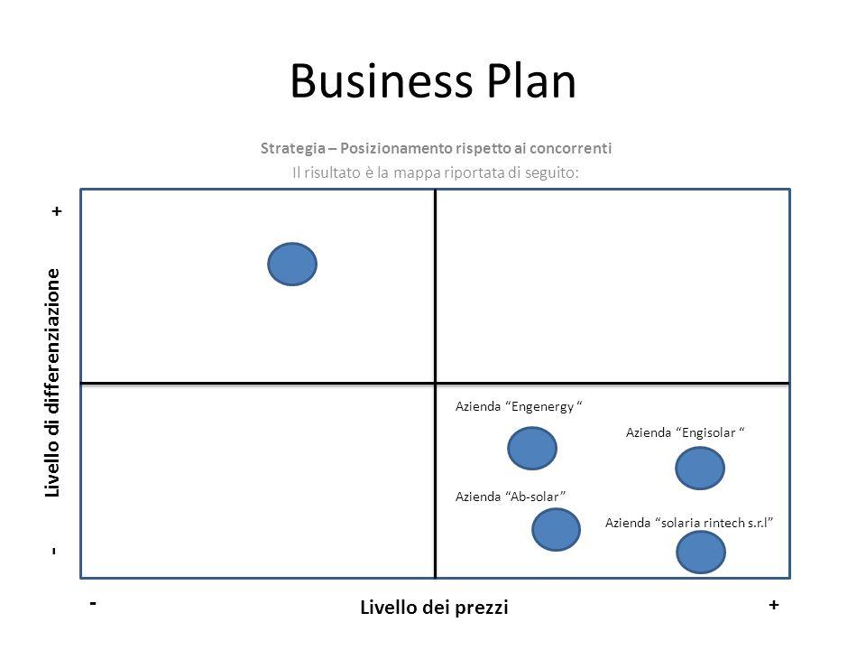 Business Plan Strategia – Posizionamento rispetto ai concorrenti Il risultato è la mappa riportata di seguito: Livello dei prezzi Livello di differenz