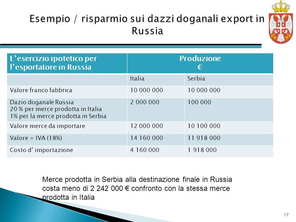 Lesercizio ipotetico per lesportatore in Russia Produzione ItaliaSerbia Valore franco fabbrica10 000 000 Dazio doganale Russia 20 % per merce prodotta