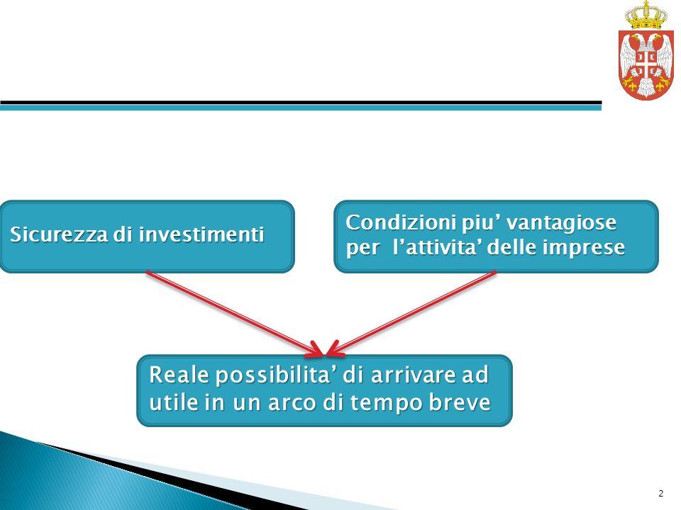 Sicurezza di investimenti Condizioni piu vantagiose per lattivita delle imprese Reale possibilita di arrivare ad utile in un arco di tempo breve 2