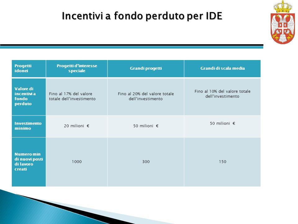 Incentivi a fondo perduto per IDE Progetti idonei Progetti dinteresse speciale Grandi progettiGrandi di scala media Valore di incentivi a fondo perdut