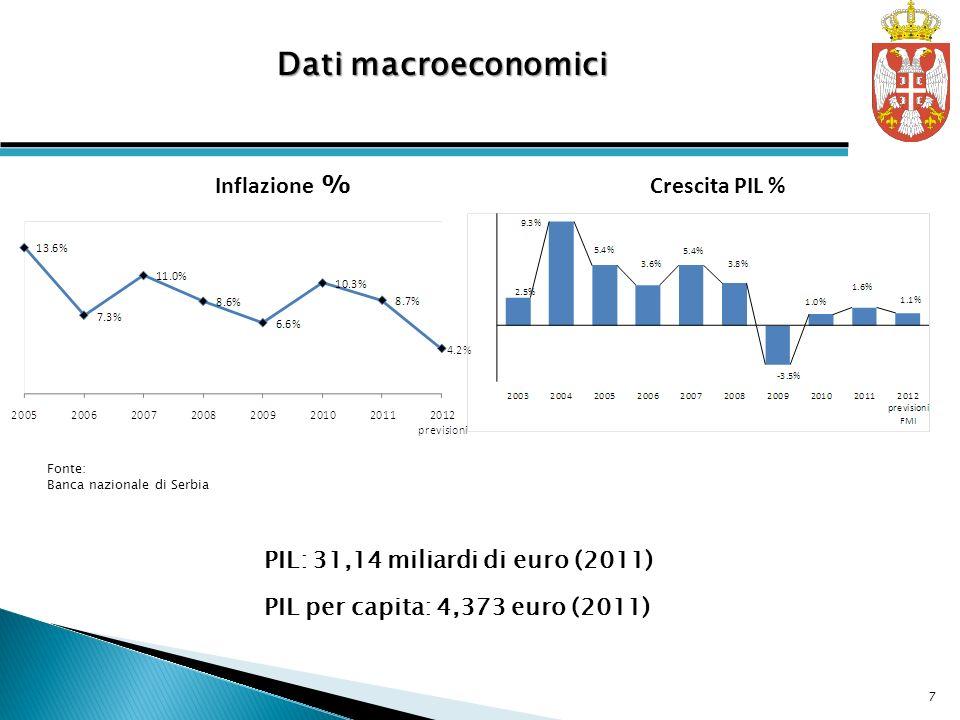 Crescita PIL % Inflazione % PIL: 31,14 miliardi di euro (2011) PIL per capita: 4,373 euro (2011) Dati macroeconomici Fonte: Banca nazionale di Serbia