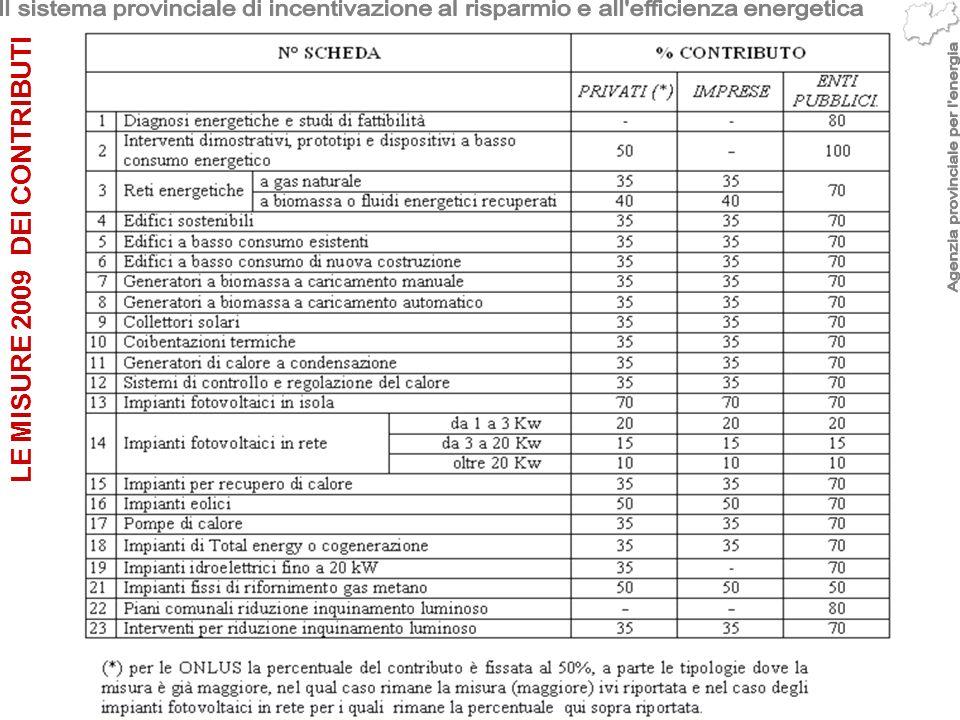 NON cumulabilità fra la detrazione 55 % NON cumulabilità fra la detrazione 36 % NON cumulabilità dei contributi FV Conto energia NON cumulabilità con altre forme di aiuto dello Stato per la promozione efficienza energetica Cumulabilita con Certificati di efficienza energetica (certificati bianchi), salvo alcune eccezioni: (I relativi diritti sono delegati alla P.A.T.) Cumulabilita con incentivi urbanistici ed edilizi dei Comuni: (normalmente sconti su oneri urbanizzazione): sono cumulabili Varie fattispecie cumulabilità disposte nel Regolamento CE n.