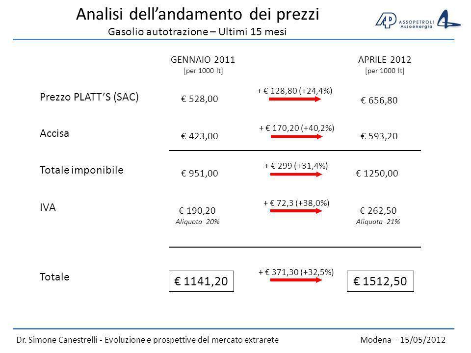 Analisi dellandamento dei prezzi Gasolio autotrazione – Ultimi 15 mesi GENNAIO 2011 APRILE 2012 Dr.