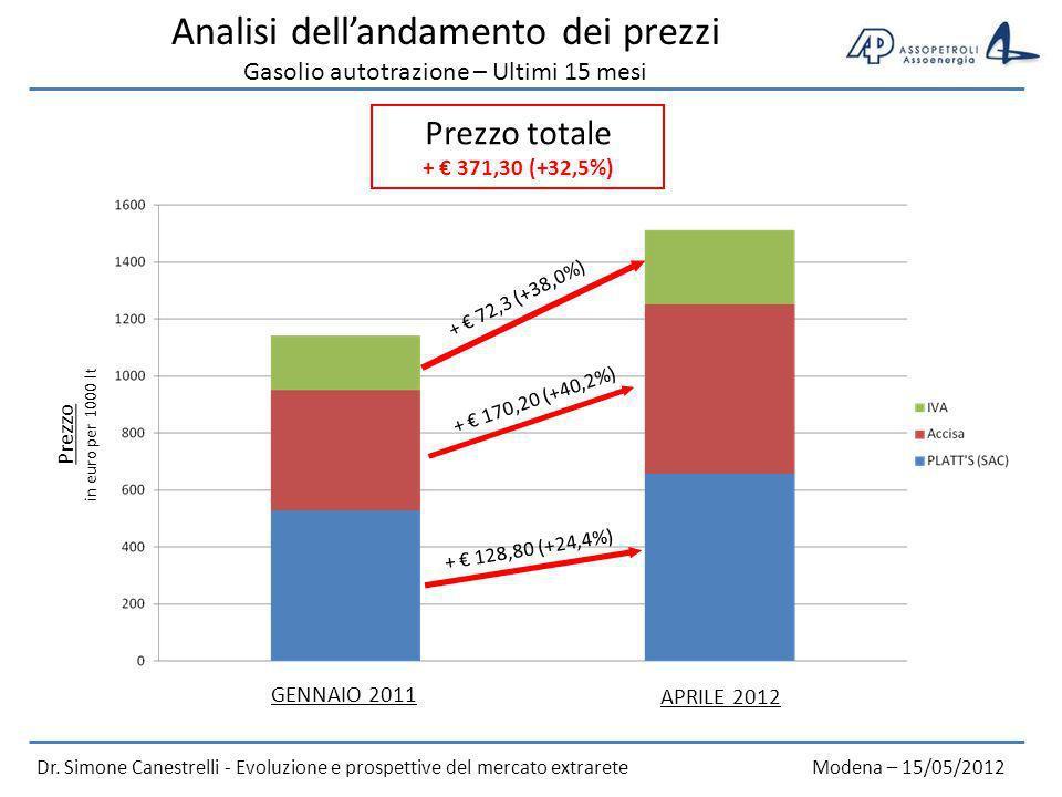 Analisi dellandamento dei consumi Gasolio autotrazione – Ultimi 6 anni Dr.