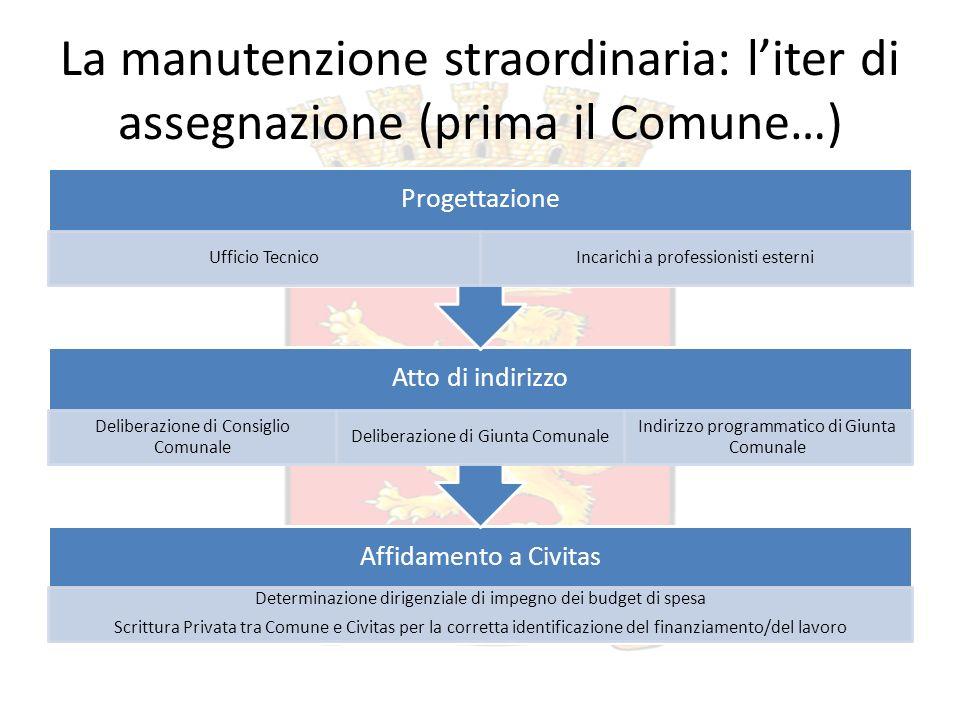 La manutenzione straordinaria: liter di assegnazione (prima il Comune…) Affidamento a Civitas Determinazione dirigenziale di impegno dei budget di spe