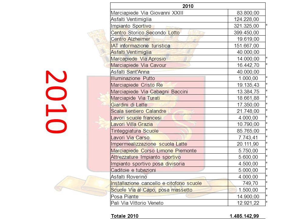 2010 Marciapiede Via Giovanni XXIII 83.800,00 Asfalti Ventimiglia 124.228,00 Impianto Sportivo 321.325,00* Centro Storico Secondo Lotto 399.450,00 Cen