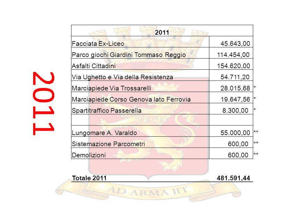 2011 Facciata Ex-Liceo 45.643,00 Parco giochi Giardini Tommaso Reggio 114.454,00 Asfalti Cittadini 154.620,00 Via Ughetto e Via della Resistenza 54.71