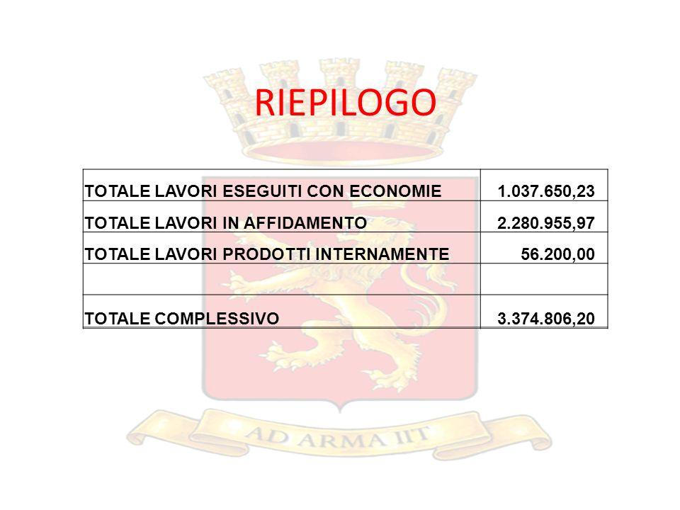 TOTALE LAVORI ESEGUITI CON ECONOMIE 1.037.650,23 TOTALE LAVORI IN AFFIDAMENTO 2.280.955,97 TOTALE LAVORI PRODOTTI INTERNAMENTE 56.200,00 TOTALE COMPLE