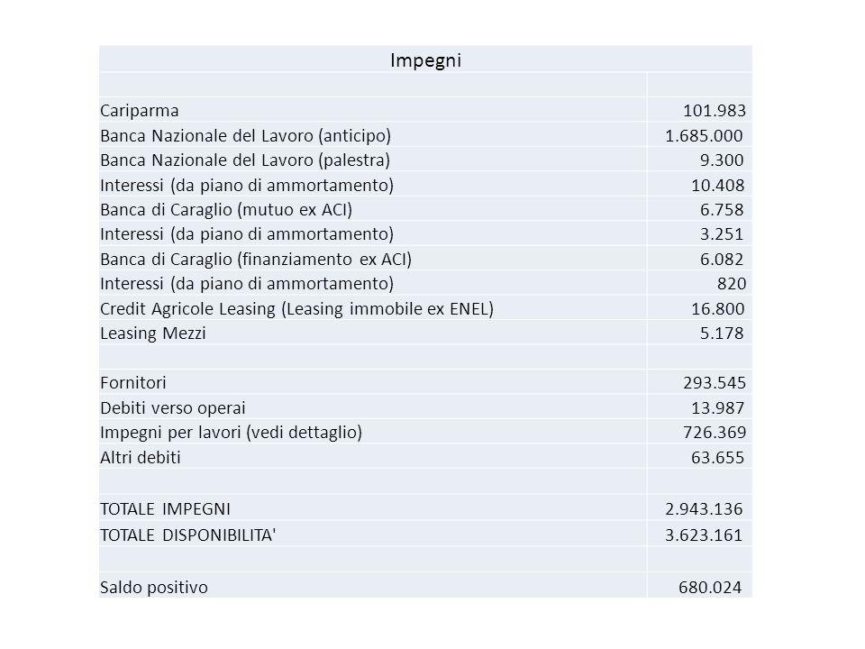 Impegni Cariparma 101.983 Banca Nazionale del Lavoro (anticipo) 1.685.000 Banca Nazionale del Lavoro (palestra) 9.300 Interessi (da piano di ammortame
