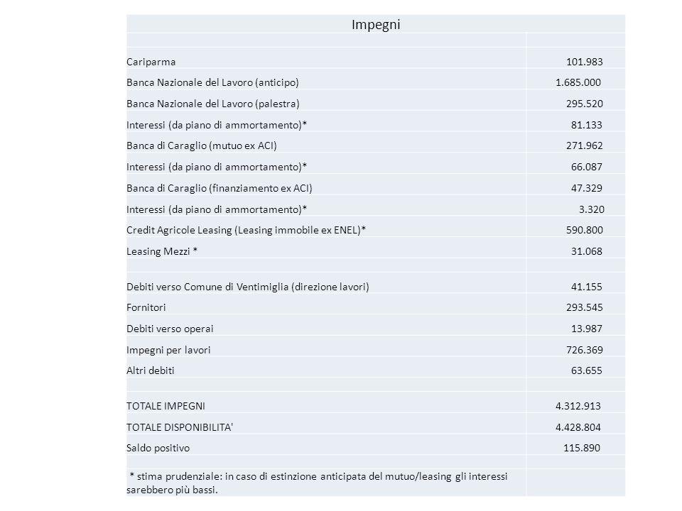Impegni Cariparma 101.983 Banca Nazionale del Lavoro (anticipo) 1.685.000 Banca Nazionale del Lavoro (palestra) 295.520 Interessi (da piano di ammorta