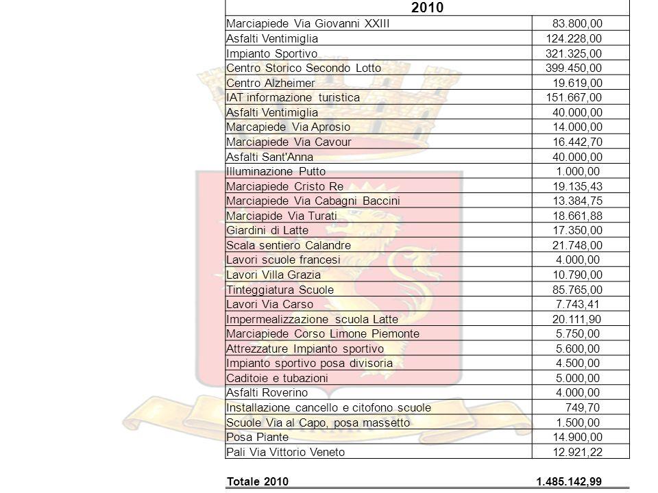2010 Marciapiede Via Giovanni XXIII 83.800,00 Asfalti Ventimiglia 124.228,00 Impianto Sportivo 321.325,00 Centro Storico Secondo Lotto 399.450,00 Cent